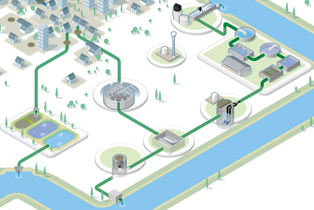 Telemetry For Water Networks